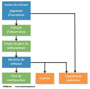 Liquidation judiciaire simplifiée et RSI