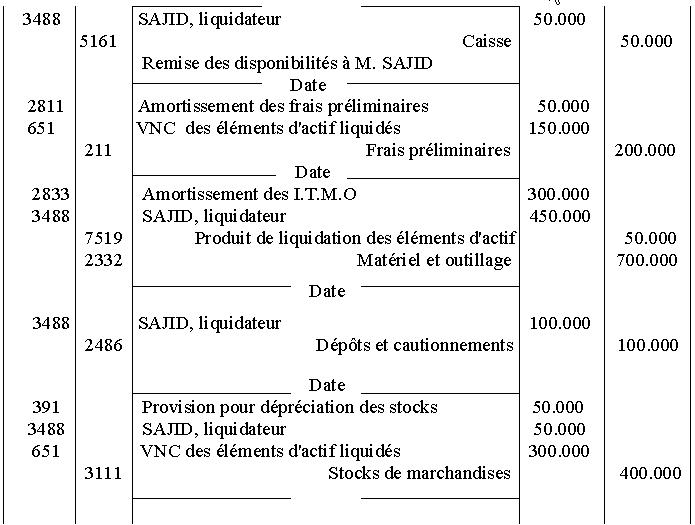 Mali de liquidation : définition, calcul, comptabilisation